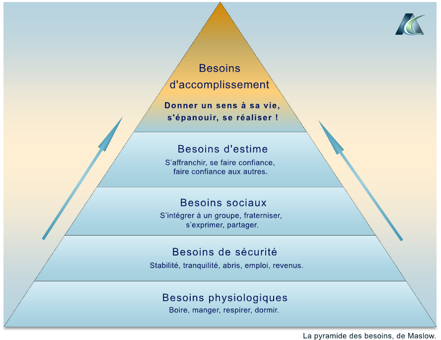Alternative Coaching. Actualisation de soi. Pyramide des besoins de Maslow.